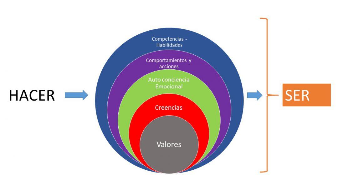 Modelo de Liderazgo Integral de Talentos Únicos